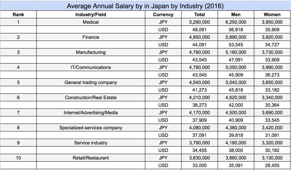 Fashion Jobs Salary Uk